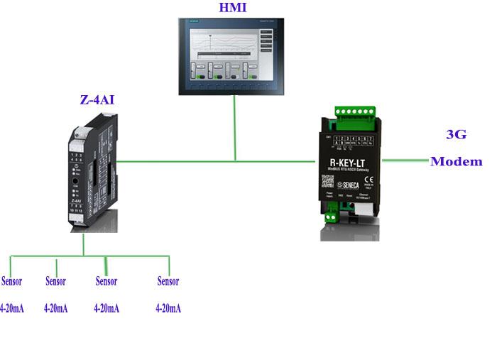 mô hình truyền dữ liệu data logger là gì