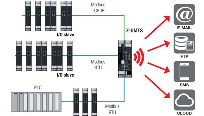 sử dụng z-umts trong hệ thống giám sát từ xa thông qua internet