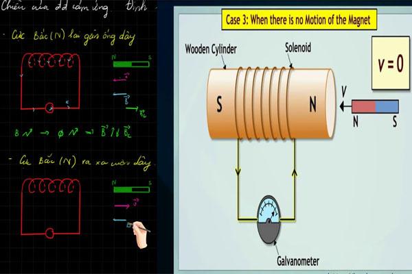 thế nào là hiện tượng cảm ứng điện từ