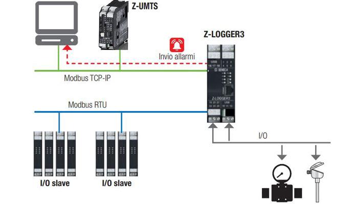 thiết bị thu thập dữ liệu phát wifi 3g z-umts