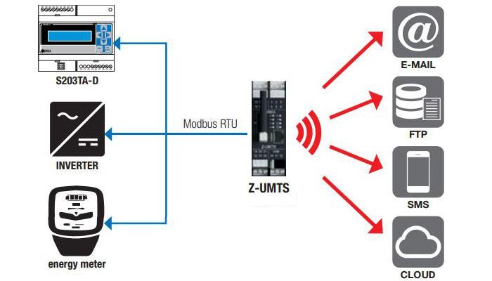 z-umts | truyền dữ liệu thông qua giao thức ftp về server