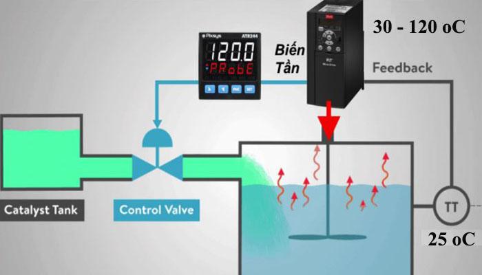 điều khiển nhiệt độ bằng phương pháp pid