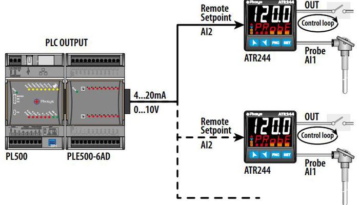 ứng dụng bộ điều khiển pid controller atr244-12abc