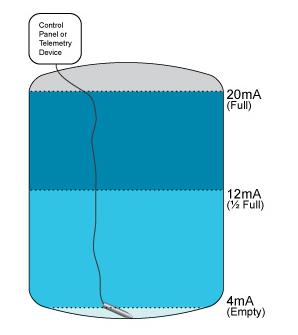 ứng dụng của cảm biến thủy tĩnh đo mức nước
