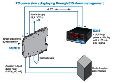 Ứng dụng của bộ chuyển đổi can K ra 0-10V