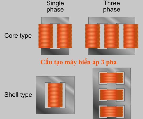 cấu tạo của máy biến áp 3 pha